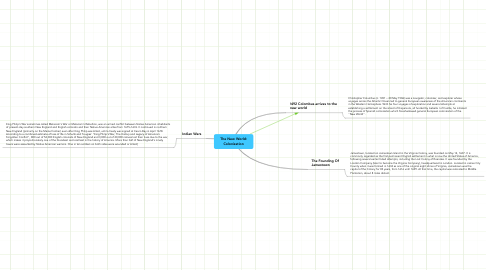 Mind Map: The New World: Colonization