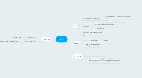 Mind Map: Лидген