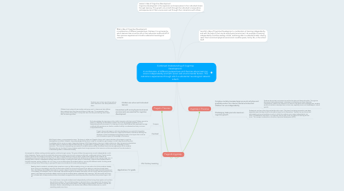 Mind Map: Combined Understanding of Cognitive Development: A combination of different perspectives and theories where learning occurs independently and with social and environmental factors. The outcome is experiences through which a substantial neurological network is built.