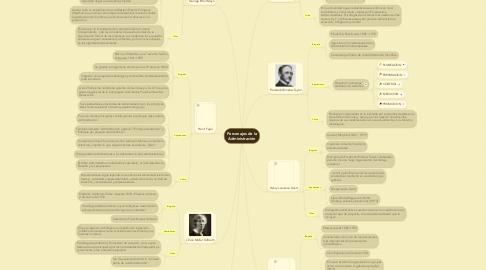 Mind Map: Personajes de la Administración