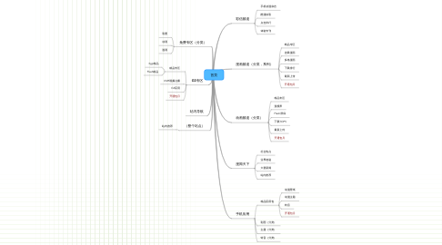 Mind Map: 首页