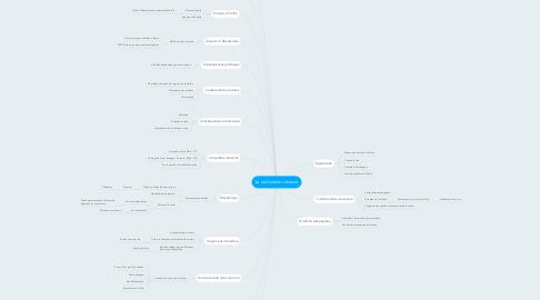 Mind Map: La civilisiation romaine