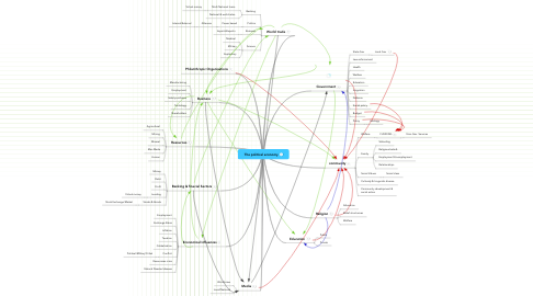 Mind Map: The political economy