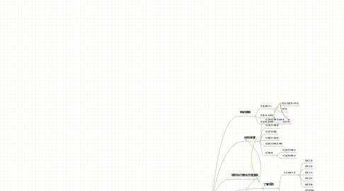 Mind Map: 项目过程控制