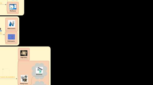 Mind Map: Clasificación de los sistemas operativos.