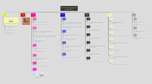 Mind Map: Historia de las gráficas por computadora