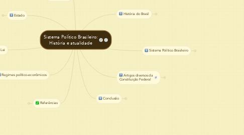 Mind Map: Sistema Político Brasileiro: História e atualidade