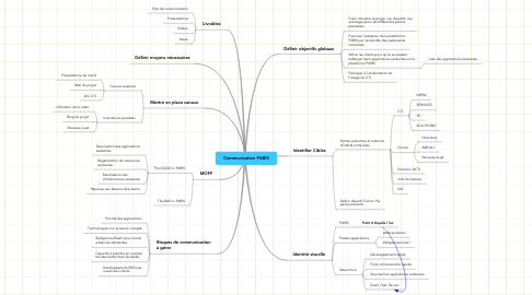 Mind Map: Communication PARIS