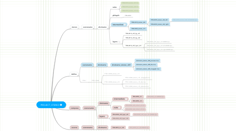 Mind Map: PROJECT_STEREO