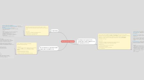 Mind Map: Сегменты целевой аудитории