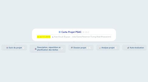 Mind Map: Carte Projet PSAC