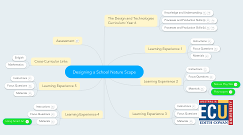 Mind Map: Designing a School Nature Scape
