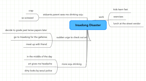 Mind Map: Insadong Disaster
