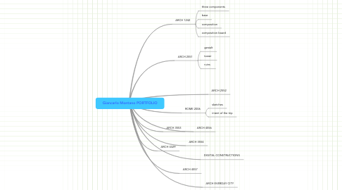 Mind Map: Giancarlo Montano PORTFOLIO