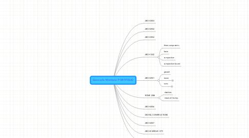 Mind Map: Giancarlo Montano PORTFOLIO
