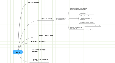 Mind Map: LEED AP