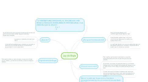 Mind Map: Ley de Boyle