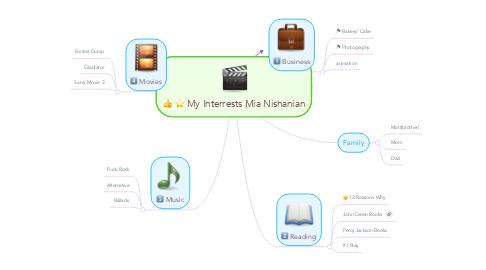Mind Map: My Interrests Mia Nishanian