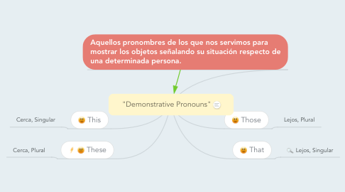 "Mind Map: ""Demonstrative Pronouns"""