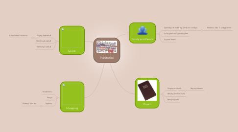 Mind Map: Interests