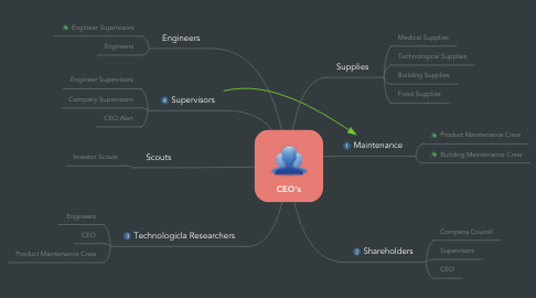 Mind Map: CEO's