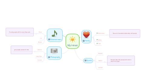 Mind Map: My Intrest