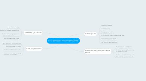 Mind Map: First Semester Freshman GOALS