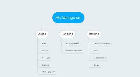 Mind Map: Mit læringsrum