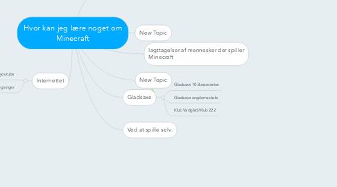 Mind Map: Hvor kan jeg lære noget om Minecraft