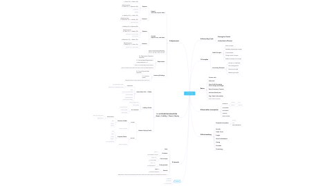 Mind Map: Pre-Accounting by Hellal Al-Hellal