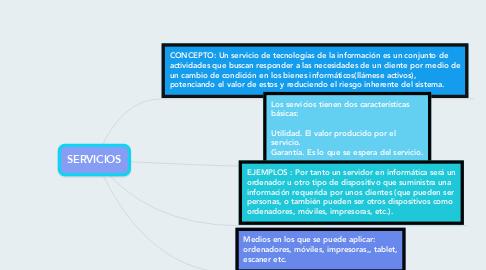 Mind Map: SERVICIOS