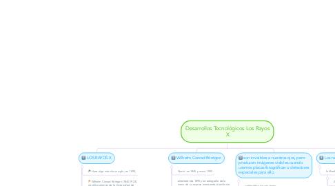 Mind Map: Desarrollos Tecnológicos Los Rayos X