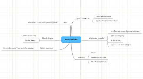 Mind Map: edu - Moodle