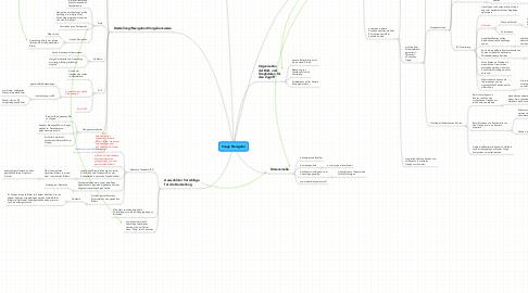 Mind Map: Image Navigator