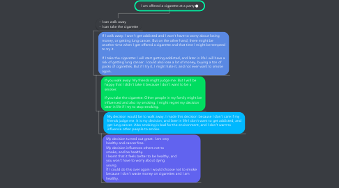 Mind Map: I am offered a cigarette at a party