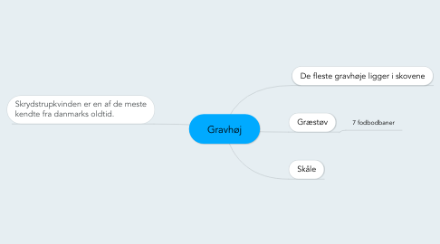 Mind Map: Gravhøj