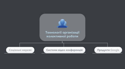 Mind Map: Технології організації колективної роботи