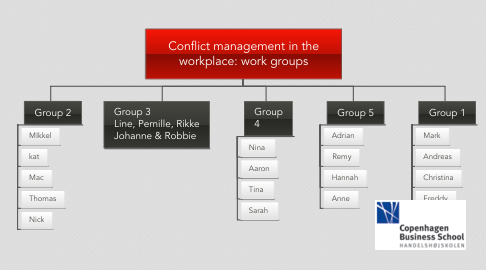 Mind Map: Conflict management in the workplace: work groups