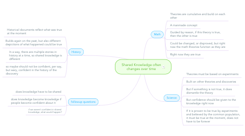 Mind Map: Shared Knowledge often changes over time