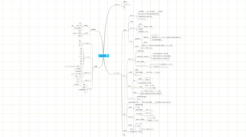 Mind Map: hakai 2010