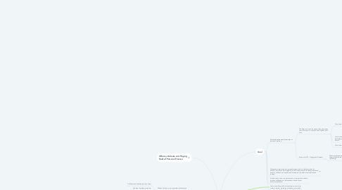 Mind Map: Investment Principles