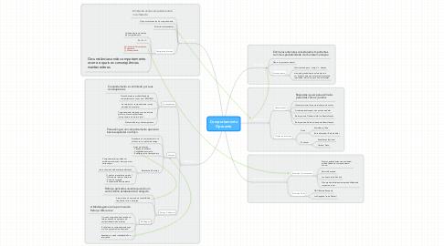 Mind Map: Comportamento Operante