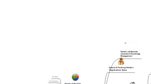 Mind Map: Innovazione di Processo Aziendale