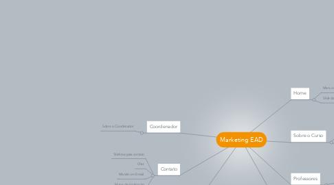 Mind Map: Marketing EAD