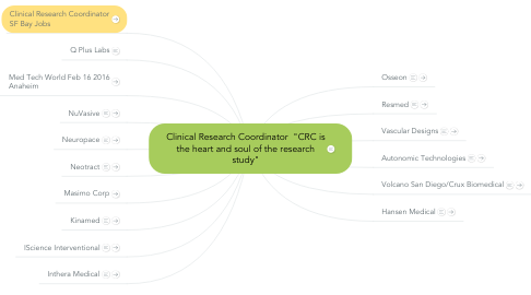 "Mind Map: Clinical Research Coordinator  ""CRC is the heart and soul of the research study"""