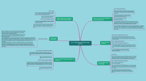 Mind Map: ELL 5- STEP ACTION PLAN by Hailey Mancuso