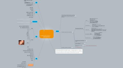 Mind Map: congestive heart failure           울혈성심부전증