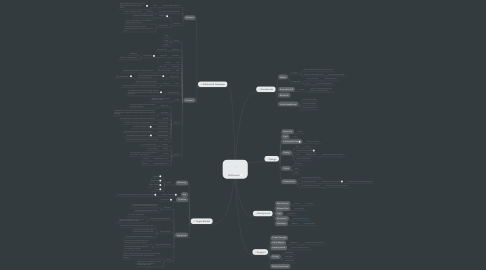 Mind Map: IPhone 6