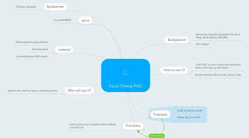 Mind Map: Facial Fitness PAO