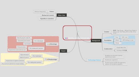 Mind Map: OpenRice and its application